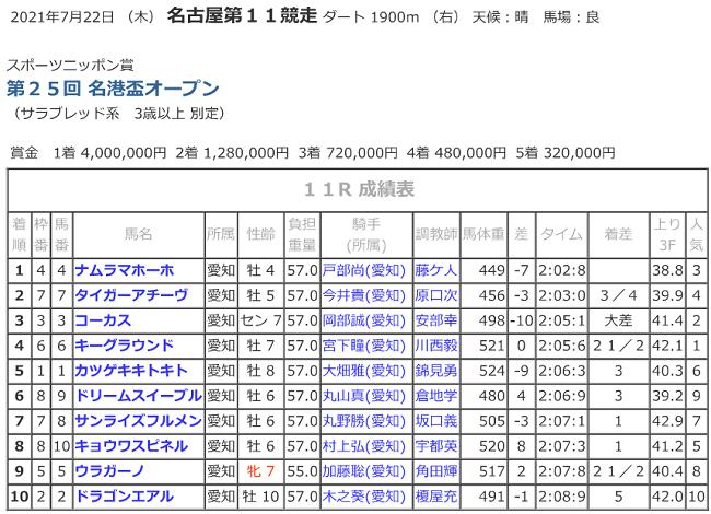 R03.07.22_11R名港盃競走成績.png