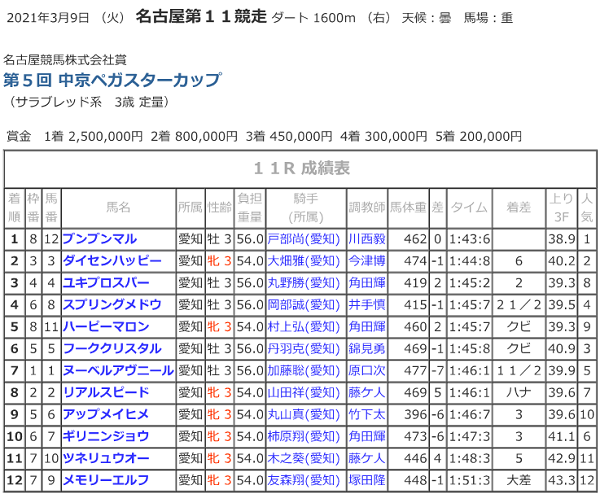 R03.03.11_11R競走成績.png