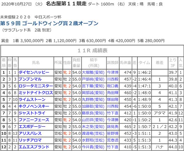 R02.10.27ゴールドウイング賞_競走結果.png
