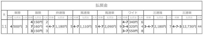 R03.07.22_11R名港盃払戻成績.png