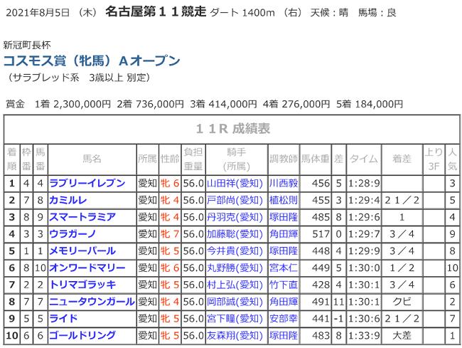 R03.08.05_11Rコスモス賞競走成績.png