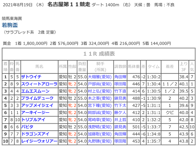 R03.08.19_11R若駒盃_競走成績.png