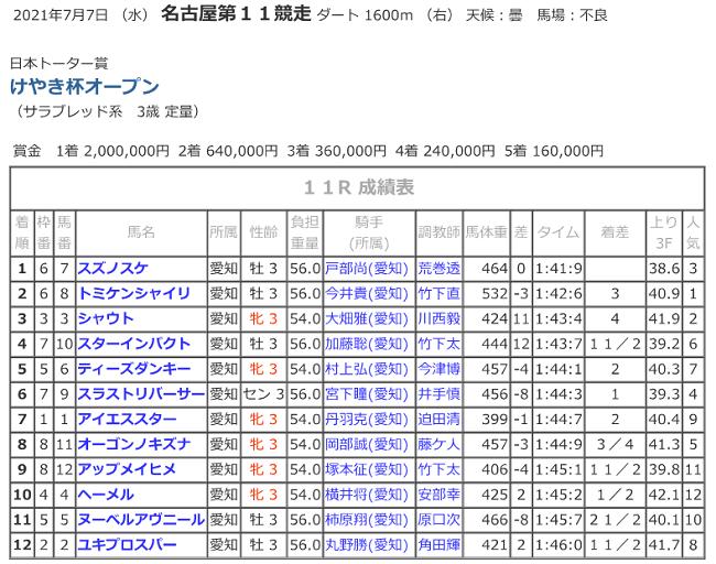 R03.07.07_11Rけやき結果.png