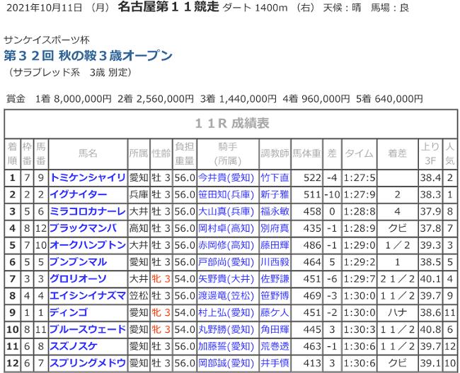 R03.10.11_11R_秋の鞍着順.png