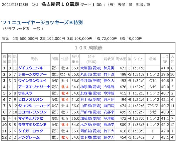 R03.01.28_21ニューイヤージョッキーズ_着順.png