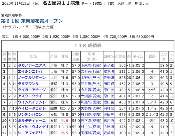 R02.11.13東海菊花賞競走成績.png