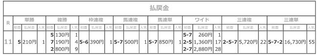 R03.03.23_11R_若草賞払戻結果.png