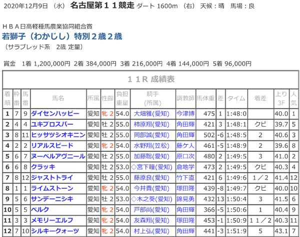 R02.12.09若獅子特別競走結果.png