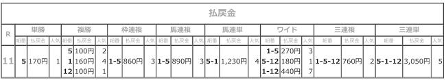 R03.09.02_11R秋桜賞払戻成績.png