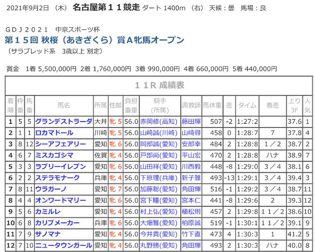 R03.09.02_11R秋桜賞競走成績.png
