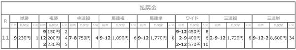 R03.04.21東海クイーンカップ払戻.png