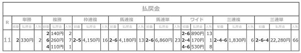 R03.04.09_11R東海桜花賞払戻成績.png