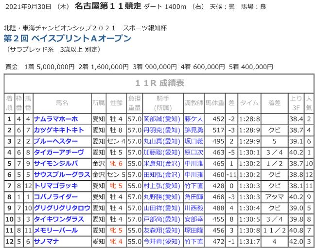 R03.09.30_11Rベイスプリント競走成績.png