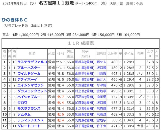 R03.08.18_11Rひのき杯_競走成績.png