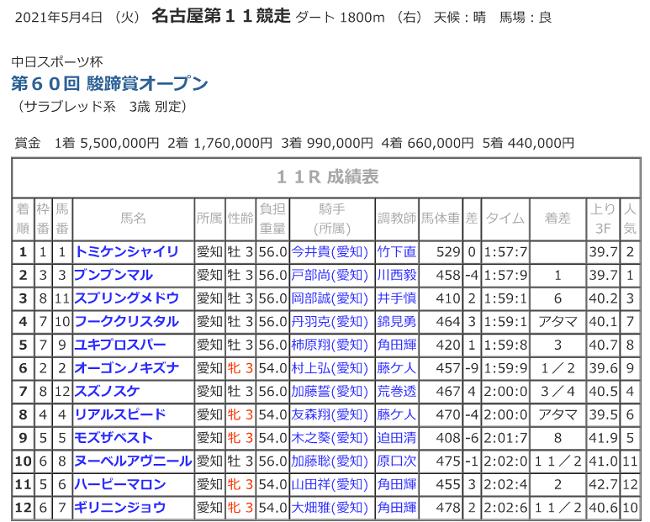 R03.05.04_11R駿蹄賞着順.png