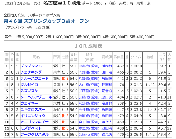 R03.02.24スプリングカップ競走成績.png