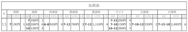 R03.03.11_11R名古屋大賞典払戻.png