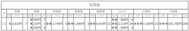 R03.08.19_11R若駒盃_払戻成績.png