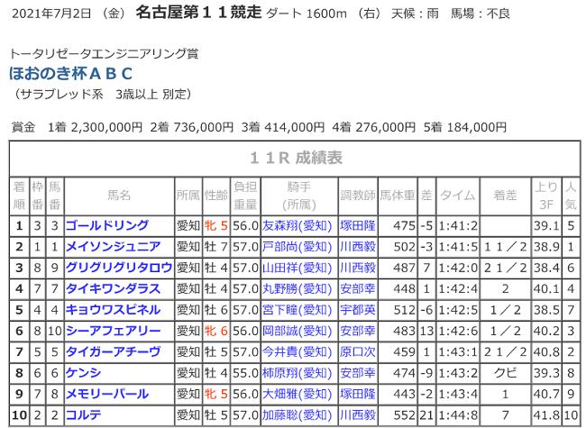 R03.07.02ほおのき杯競走結果.png