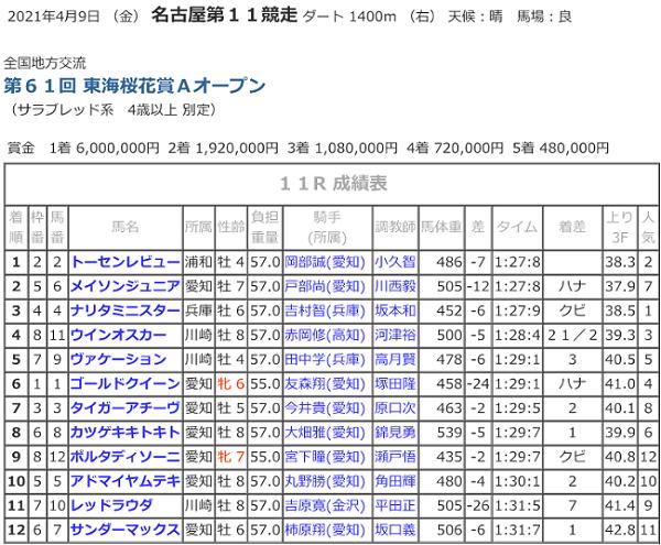 R03.04.09_11R東海桜花賞競走成績.png