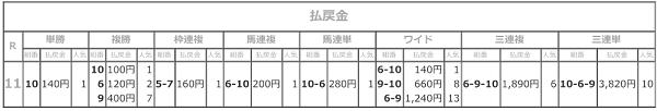 R02.12.10名古屋グランプリ払戻結果.png
