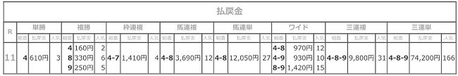 R03.08.05_11Rコスモス賞払戻成績.png