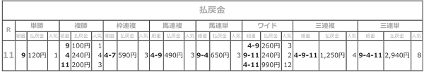 R02.12.09若獅子特別払戻結果.png