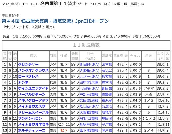 R03.03.11_11R名古屋大賞典競走成績.png