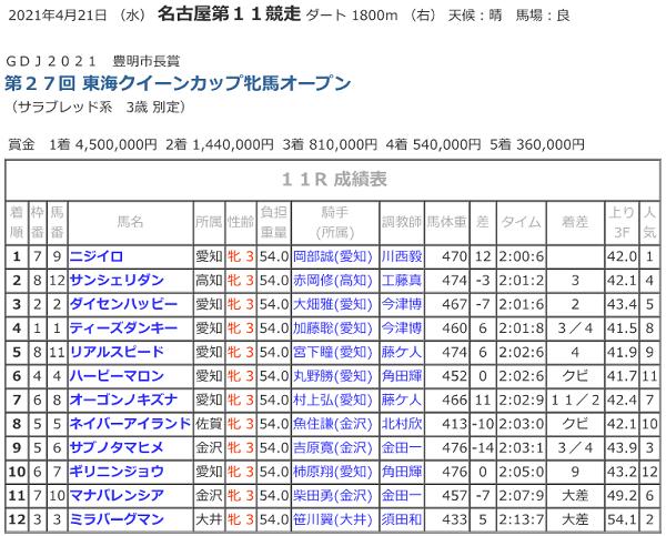 R03.04.21東海クイーンカップ競走成績.png