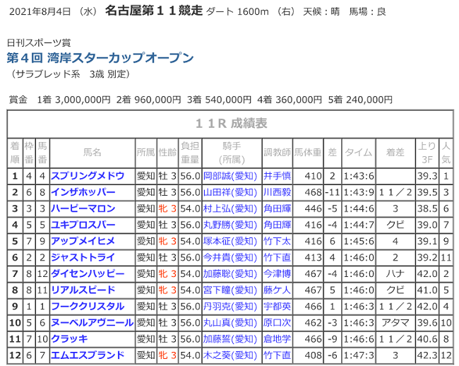R03.08.04_11R湾岸スターカップ競走成績.png