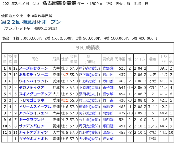 R03.02.10_9R梅見月杯競走成績.png