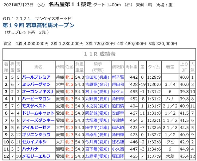 R03.03.23_11R_若草賞競走成績.png